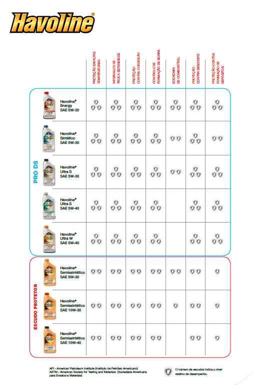 Tabela de lubrificantes Havoline - TEXACO