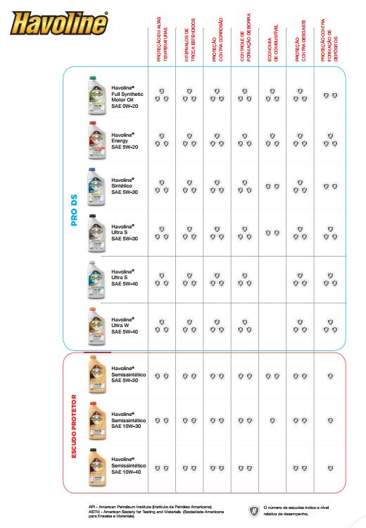 tabela comparativa de produtos